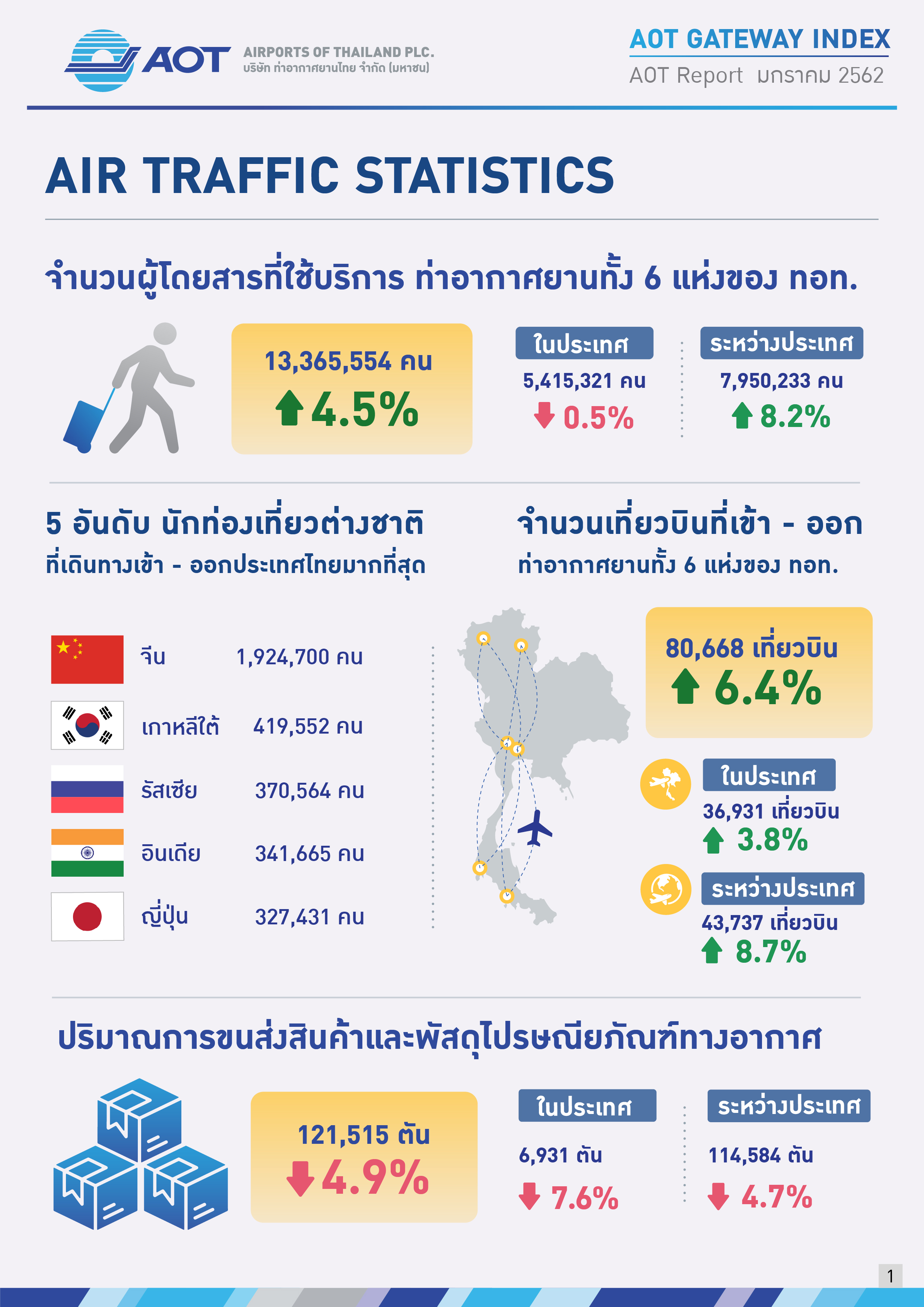 AOTcontent2019_Index_02_เศรษฐกิจโลก_V5_20190401_Page01