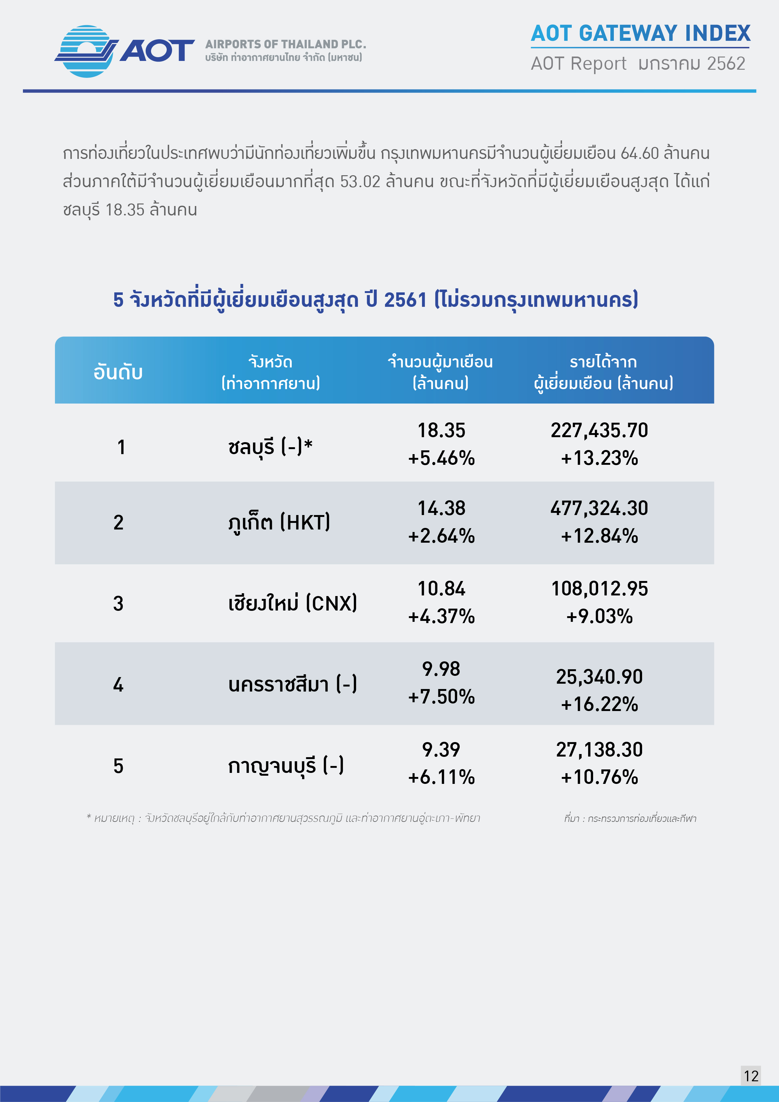AOTcontent2019_Index_02_เศรษฐกิจโลก_V5_20190401_Page12