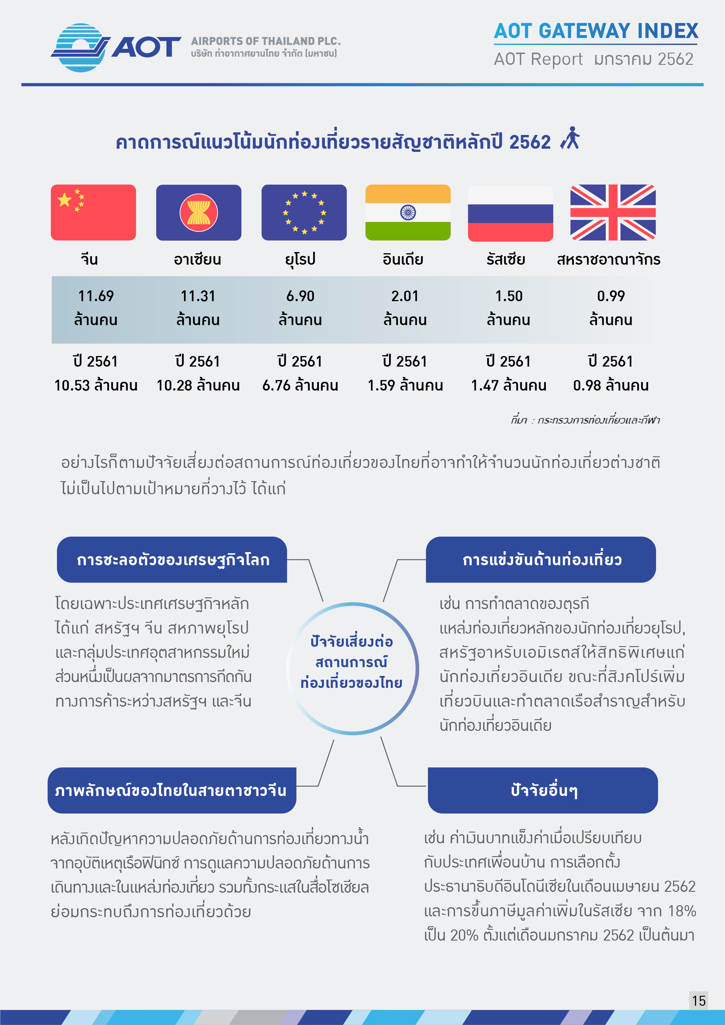 AOTcontent2019_Index_02_เศรษฐกิจโลก_V5_20190401_Page15