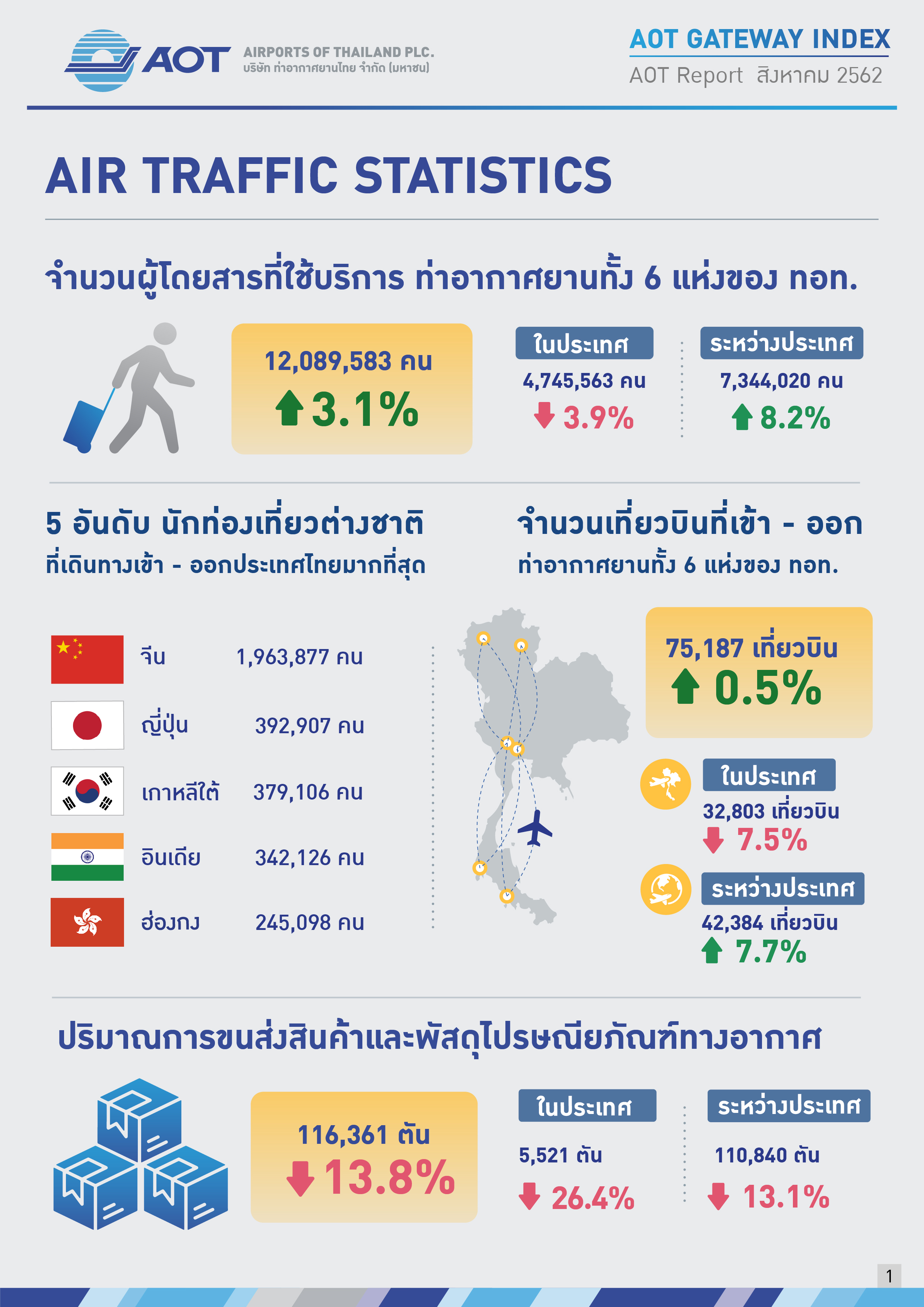 AOTcentent2019_Index 09_AOT เคียงคู่สังคม_V7_20191031_Page01