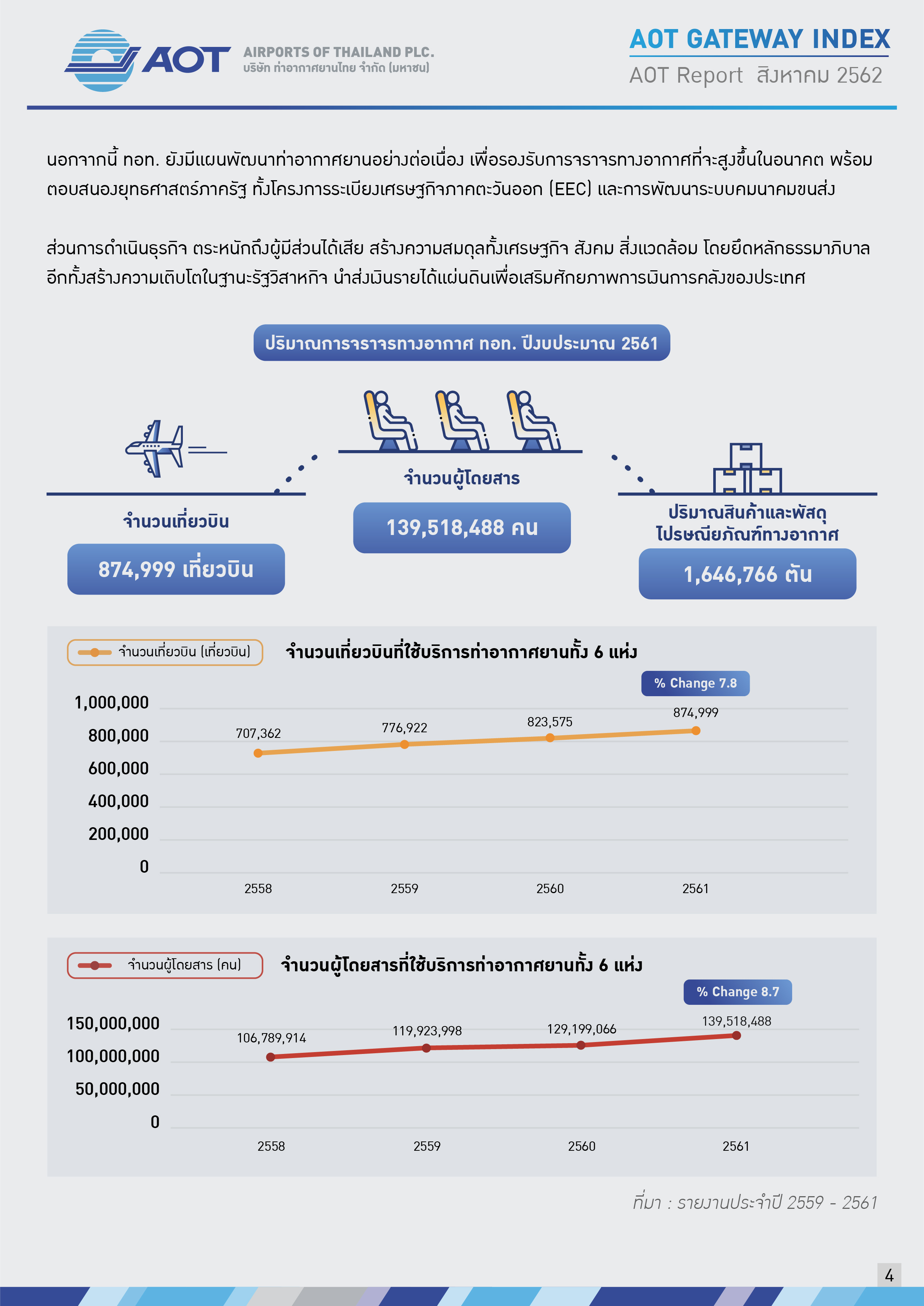 AOTcentent2019_Index 09_AOT เคียงคู่สังคม_V7_20191031_Page04